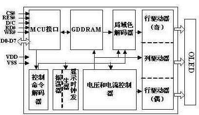 采用c8051f023单片机的oled显示方案设计