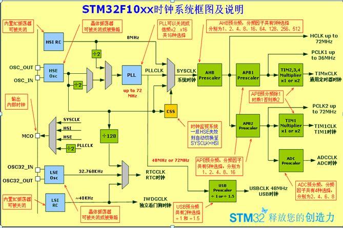 systick定时器是系统滴答定时器,一个24位的倒计时计数器,选择内部