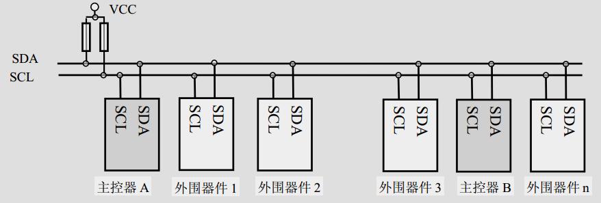 通过外接上拉电阻将总线上所有节点的sda
