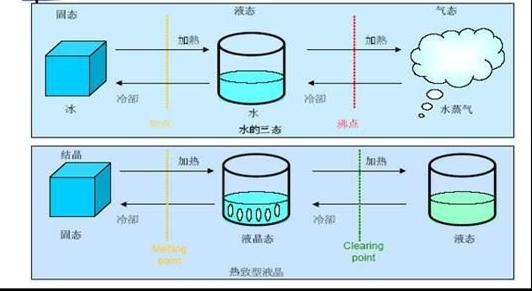 图(三) 提到光学电学就会跟着复杂的原理和计算公式,简单的说也就是液晶分子在介电系数及折射系数等等光电特性都具有异方性,因而我们可以利用这些性质来改变入射光的强度, 以便形成灰阶, 来应用于显示器组件上. 显示器中用到了液晶会引发光的矢量方向发生变化的特性。 光也是电磁波也有矢量性,自然光是四面八方的方向,但经过偏光片过滤后只剩下同一方向的光。  图(四)  图(五) 1.